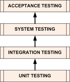 Уровни Тестирования (Testing Levels)