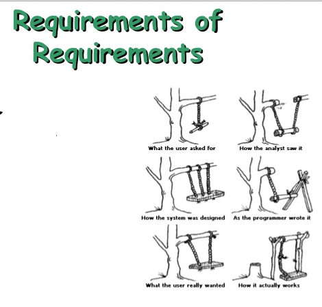 Требования к требованиям