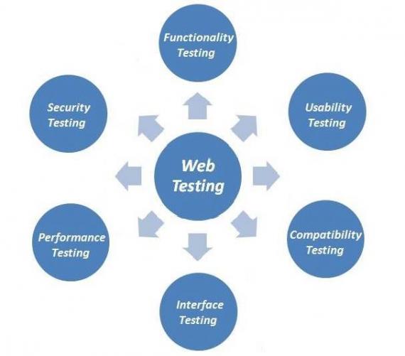тестирования web приложения