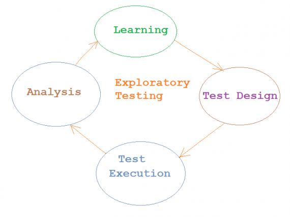 Exploratory testing Исследовательское Тестирование