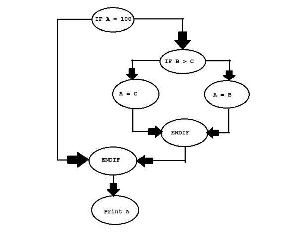 Цикломатической сложность (cyclomatic complexity metric)